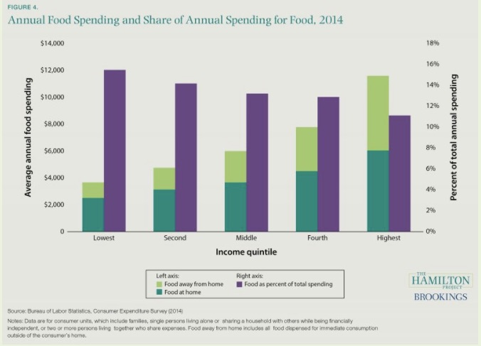 Consumer spending on food