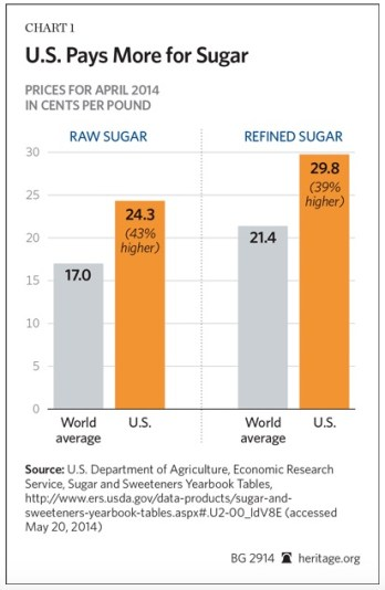 NAFTA benefits and sugar