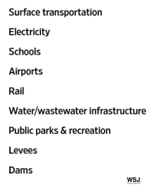 infrastructure spending categories