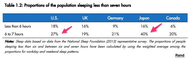 sleep preferences