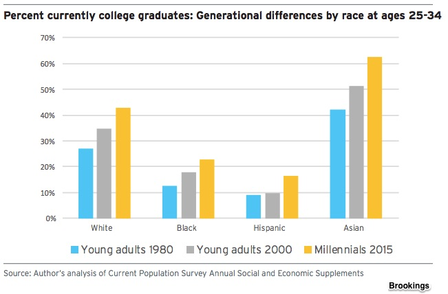 Millennial characteristics and eductaion