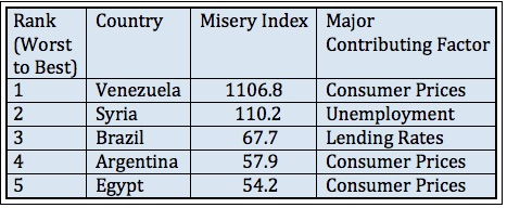 Steve Hanke's Misery Index