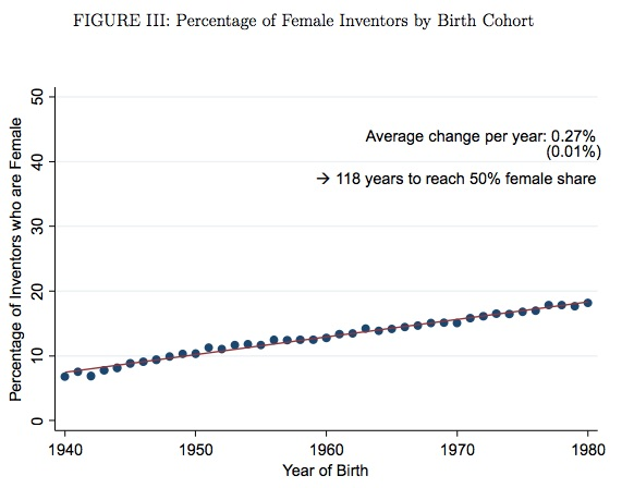 increasing innovation and gender