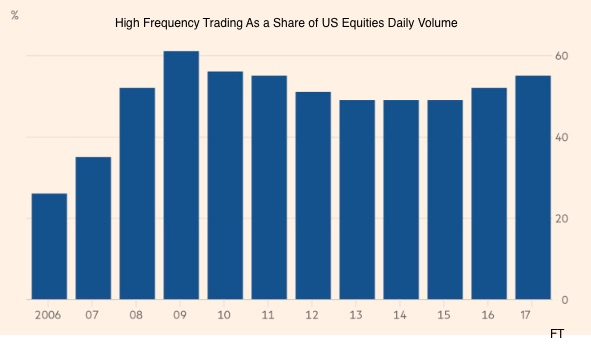 high frequency trading