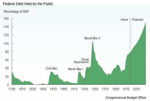 Hamilton's development plan and debt