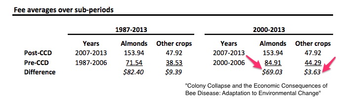 bee pollination prices