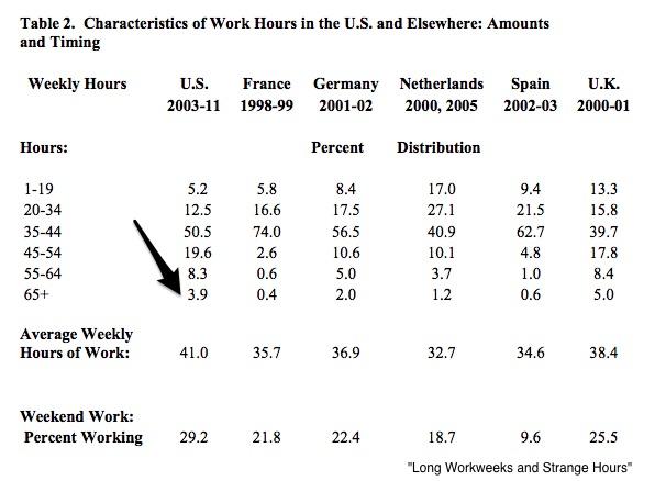 longest workweek