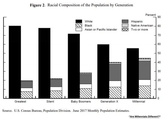 generational similarities Millennials