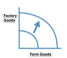 production possiblities frontier
