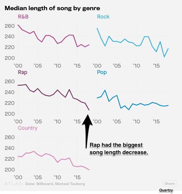 song length