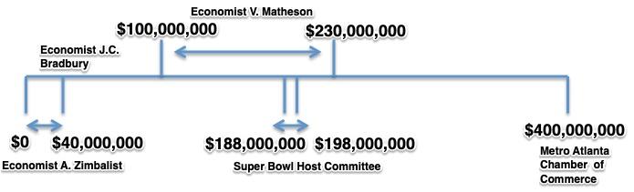 Economic Benefit of the Super Bowl
