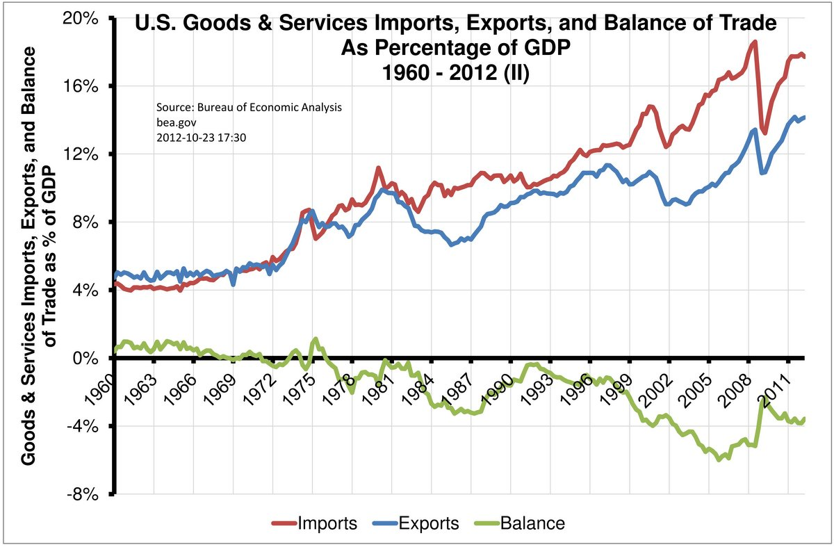 U S Goods Amp Services Imports Exports And Balance Of