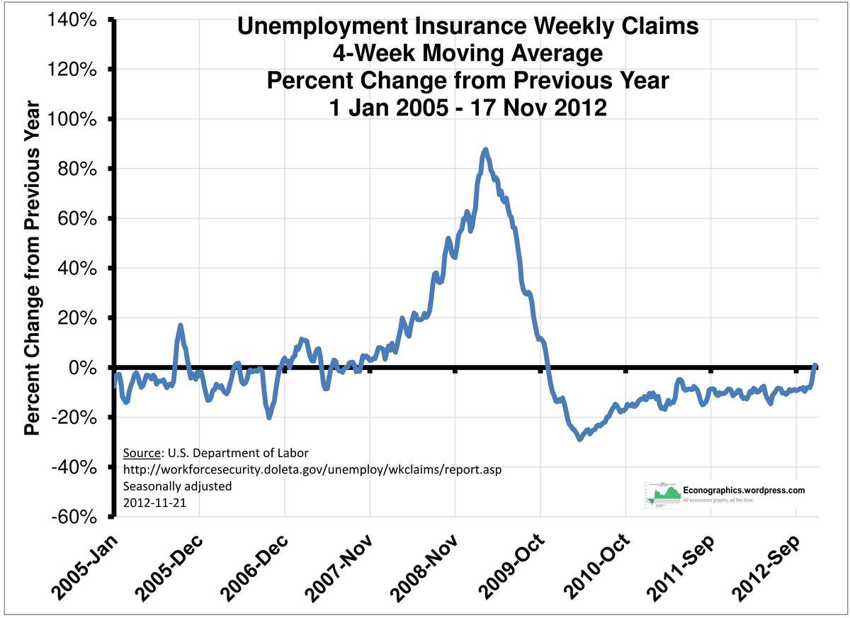 Unemployment Weekly Claim Unemployment Weekly Claim Or