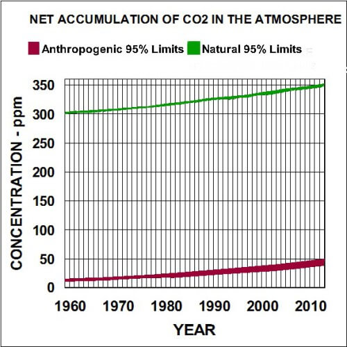 Global net accumulation of anrhropogenic emissions and natural emissions of co2 in the atmosphere