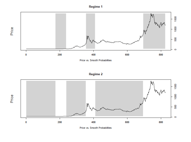 Example of different regimes detected by a Switching Regression