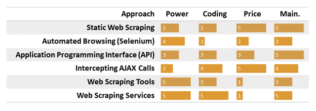 Comparison of all web scraping approaches
