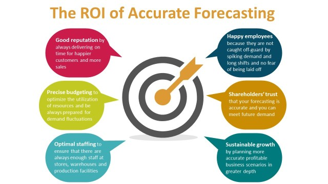 Business improvements associated with accurate marketing forecasting