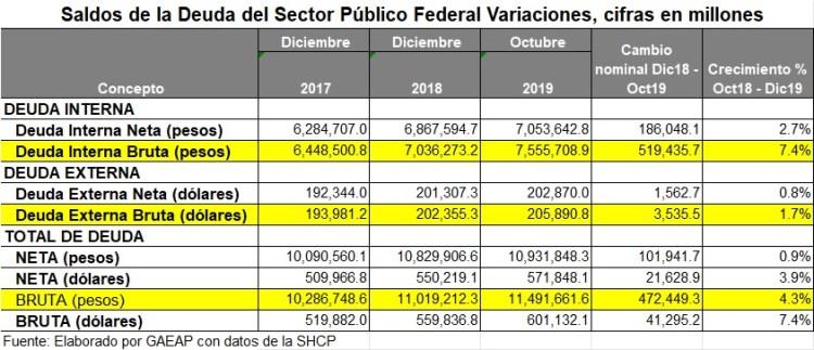 Deuda del sector público Oct19