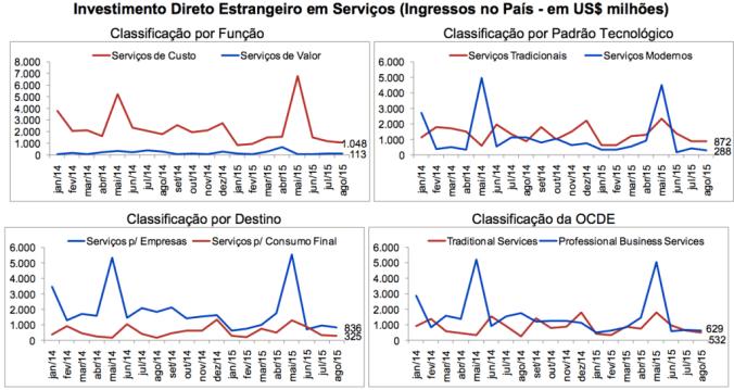 Fonte: Elaboração própria a partir de dados do Banco Central do Brasil.