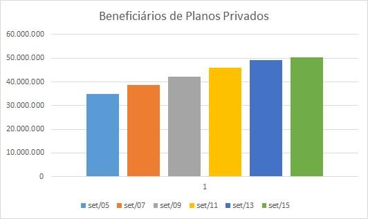 Beneficiários de planos privados
