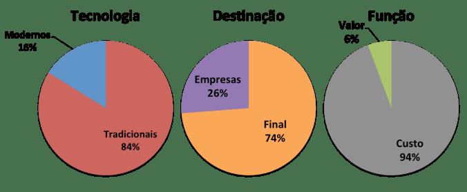 Empresas por categoria
