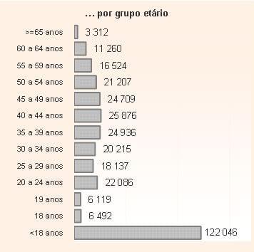 RSI por escalões etários - FEV 2012
