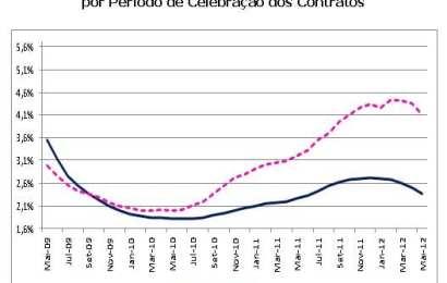Novos contratos de aquisição de habitação pagam em média 4,059% de taxa de juro