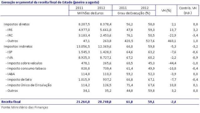 Síntese de execução orçamental de setembro de 2012