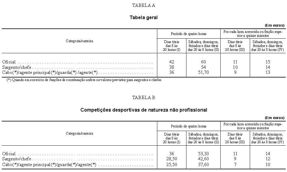 Tabela de valores a receber pela GNR e PSP