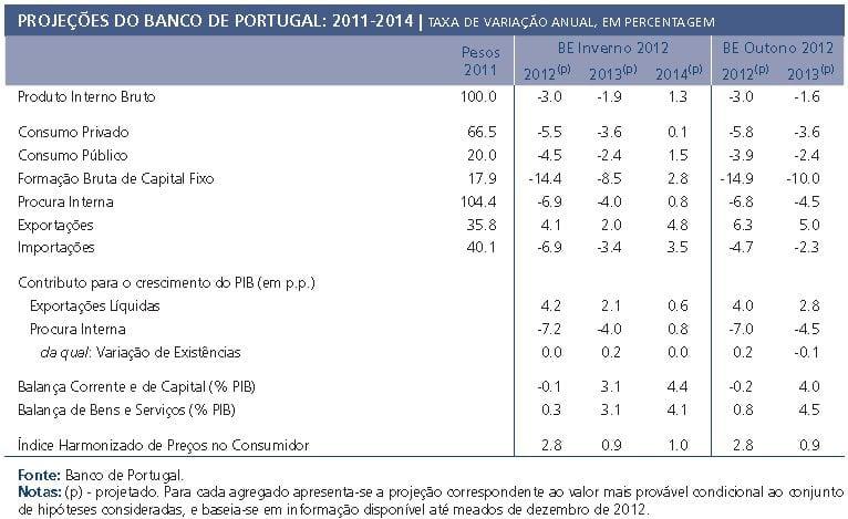 Previsões para 2013 - boletim económico de inverno 2013