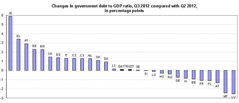 Crescimento da dívida pública entre o 2º e 3º trimestre de 2012