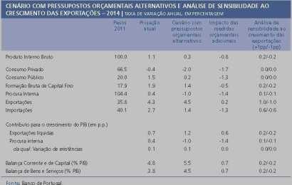 Economia portuguesa pode estagnar em 2014 (Boletim económico)