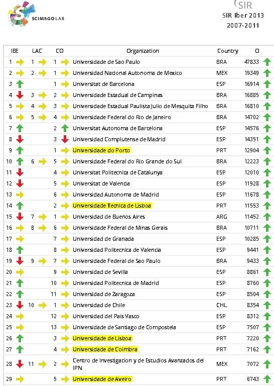 ranking das universidades