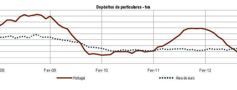 depósitos variação homóloga abril 2013