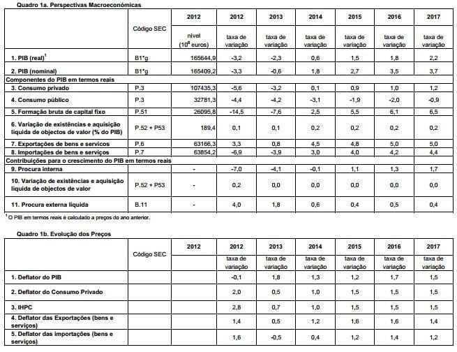cenário macroeconómico DEO 2013 a 2017 - I