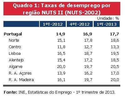 Taxa de desemprego por regiões 1º trimestre de 2013