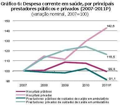 Conta satélite da saúde 2012