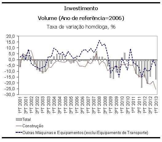 investimento 2013