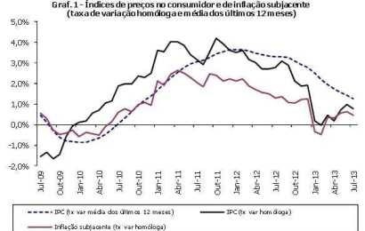 Taxa de inflação continua a convergir para menos de 1% (1,3% em Julho 2013)