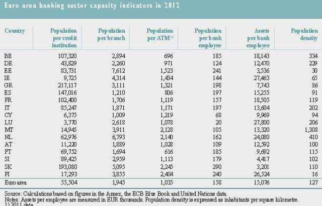 Dados banca zona euro