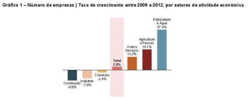 empresas 2006-2012