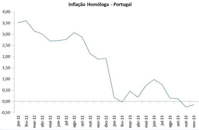 inflação homologa 2013