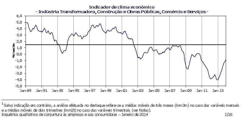 Indicador de Clima Portugal janeiro 2014 (INE)