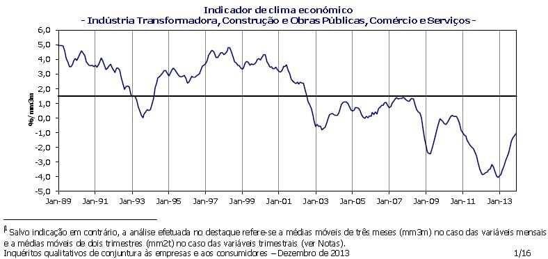 Indicador de Clima Económico - Dezembro de 2013 - Portugal