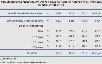 E se o limiar de pobreza se tivesse mantido desde 2009? O INE fez as contas