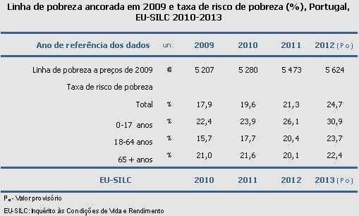 Taxa de pobreza ancorada no tempo