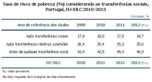 Taxa de risco de pobreza e as transferências sociais