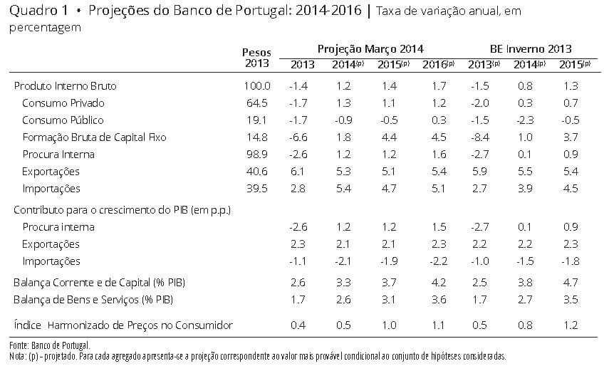 Boletim económico e projeções para a economia portuguesa até 2016