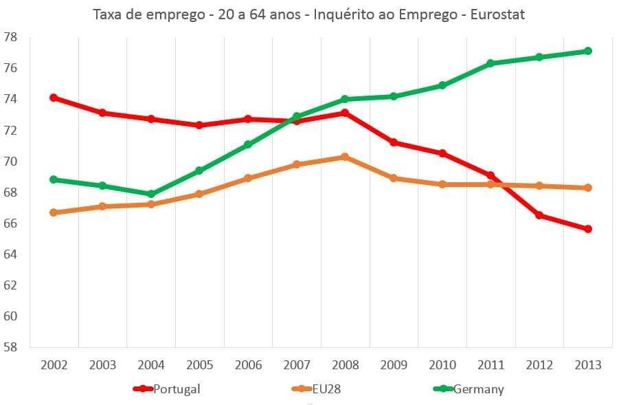 Taxa de emprego 2002 2013
