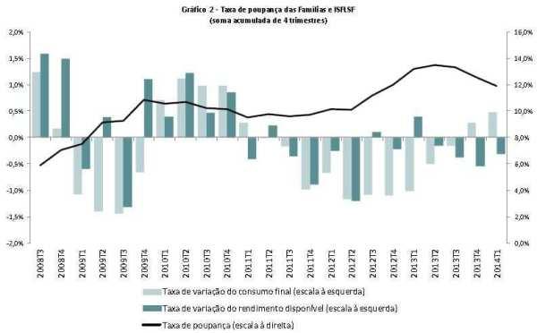 Taxa de poupança das famílias em 2014
